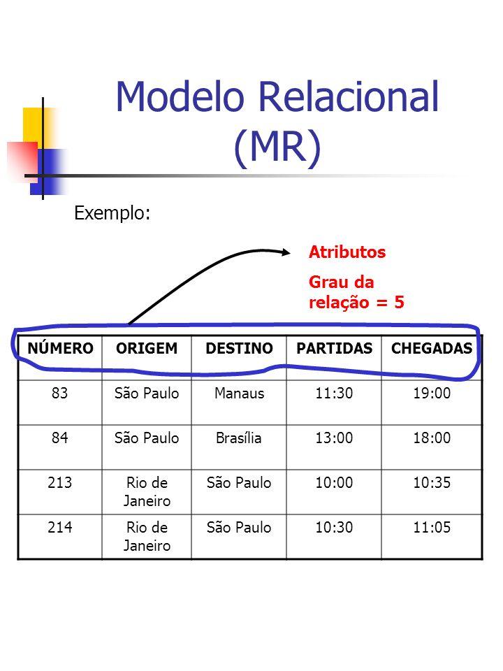 Modelo Relacional (MR) Exemplo: NÚMEROORIGEMDESTINOPARTIDASCHEGADAS 83São PauloManaus11:3019:00 84São PauloBrasília13:0018:00 213Rio de Janeiro São Paulo10:0010:35 214Rio de Janeiro São Paulo10:3011:05 Atributos Grau da relação = 5