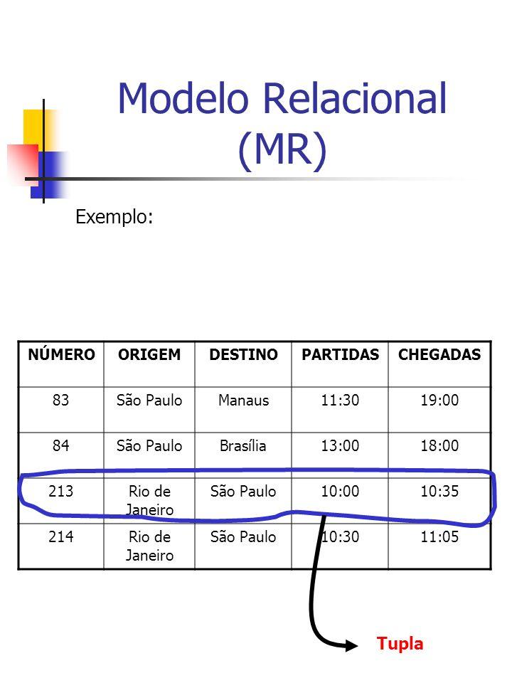 Modelo Relacional (MR) Exemplo: NÚMEROORIGEMDESTINOPARTIDASCHEGADAS 83São PauloManaus11:3019:00 84São PauloBrasília13:0018:00 213Rio de Janeiro São Paulo10:0010:35 214Rio de Janeiro São Paulo10:3011:05 Tupla