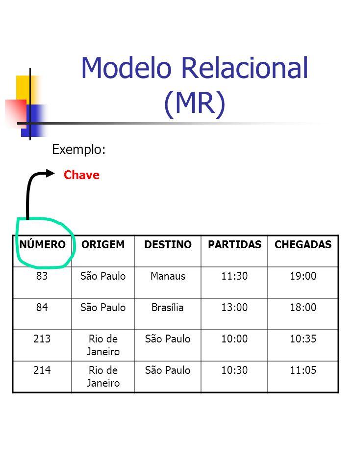 Modelo Relacional (MR) Exemplo: NÚMEROORIGEMDESTINOPARTIDASCHEGADAS 83São PauloManaus11:3019:00 84São PauloBrasília13:0018:00 213Rio de Janeiro São Paulo10:0010:35 214Rio de Janeiro São Paulo10:3011:05 Chave
