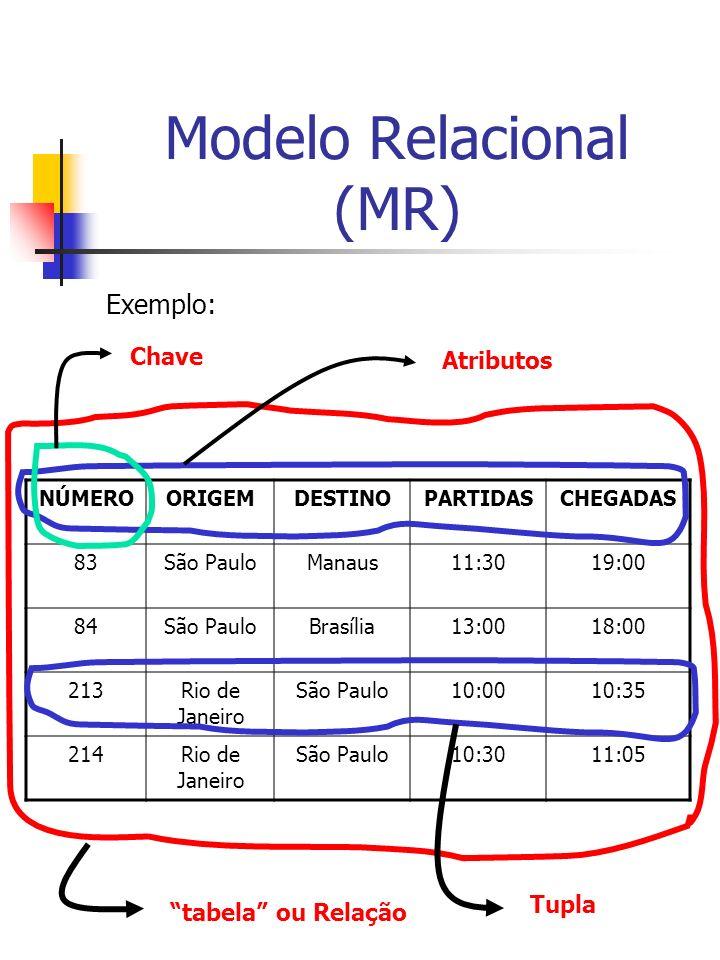 Modelo Relacional (MR) Exemplo: NÚMEROORIGEMDESTINOPARTIDASCHEGADAS 83São PauloManaus11:3019:00 84São PauloBrasília13:0018:00 213Rio de Janeiro São Paulo10:0010:35 214Rio de Janeiro São Paulo10:3011:05 tabela ou Relação Atributos Tupla Chave