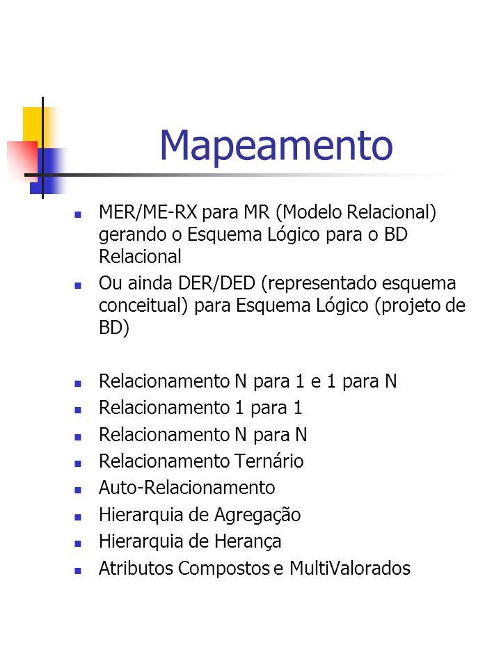 Mapeamento MER/ME-RX para MR (Modelo Relacional) gerando o Esquema Lógico para o BD Relacional Ou ainda DER/DED (representado esquema conceitual) para Esquema Lógico (projeto de BD) Relacionamento N para 1 e 1 para N Relacionamento 1 para 1 Relacionamento N para N Relacionamento Ternário Auto-Relacionamento Hierarquia de Agregação Hierarquia de Herança Atributos Compostos e MultiValorados