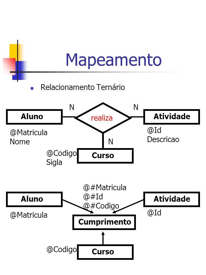 Mapeamento Relacionamento Ternário Aluno Atividade Curso realiza NN N @Matricula Nome @Codigo Sigla @Id Descricao Aluno Atividade Curso @Matricula @Codigo @Id Cumprimento @#Matricula @#Id @#Codigo