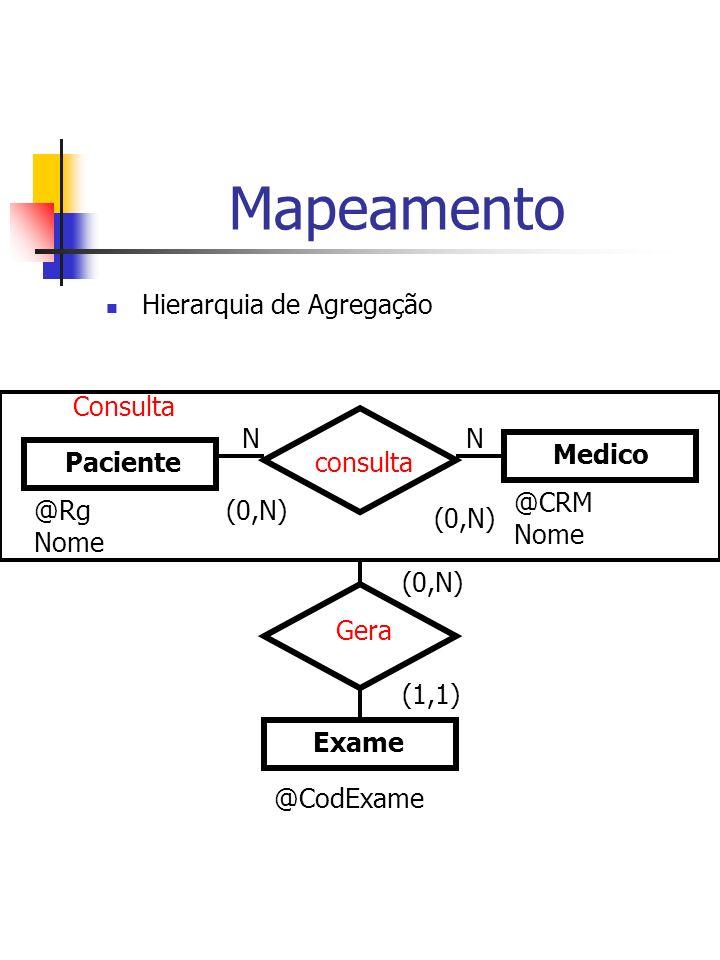 Mapeamento Hierarquia de Agregação Paciente Medico consulta NN Exame Gera Consulta (0,N) @Rg Nome @CRM Nome (0,N) (1,1) @CodExame