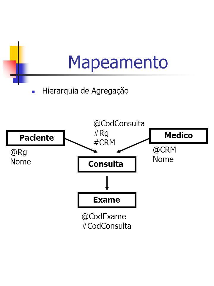 Mapeamento Hierarquia de Agregação Paciente Medico Exame @Rg Nome @CRM Nome Consulta @CodConsulta #Rg #CRM @CodExame #CodConsulta