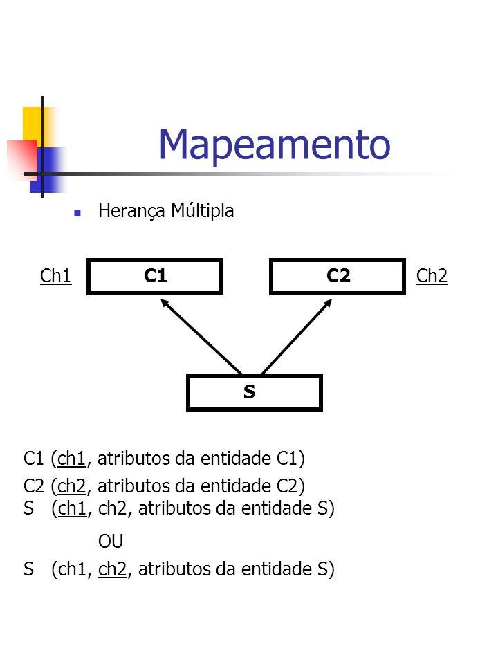 Mapeamento Herança Múltipla C1 Ch1 S C2 Ch2 C1 (ch1, atributos da entidade C1) C2 (ch2, atributos da entidade C2) S (ch1, ch2, atributos da entidade S) OU