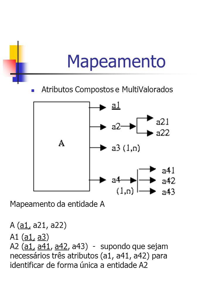 Mapeamento Atributos Compostos e MultiValorados Mapeamento da entidade A A (a1, a21, a22) A1 (a1, a3) A2 (a1, a41, a42, a43) - supondo que sejam necessários três atributos (a1, a41, a42) para identificar de forma única a entidade A2