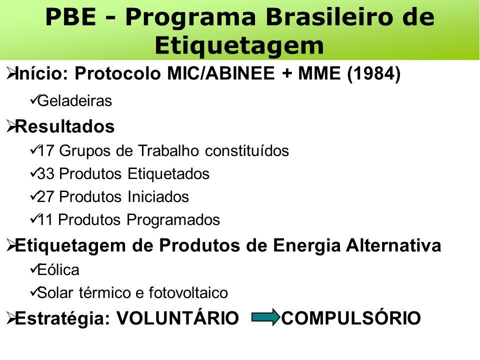 Início: Protocolo MIC/ABINEE + MME (1984) Geladeiras Resultados 17 Grupos de Trabalho constituídos 33 Produtos Etiquetados 27 Produtos Iniciados 11 Produtos Programados Etiquetagem de Produtos de Energia Alternativa Eólica Solar térmico e fotovoltaico Estratégia: VOLUNTÁRIO COMPULSÓRIO PBE - Programa Brasileiro de Etiquetagem