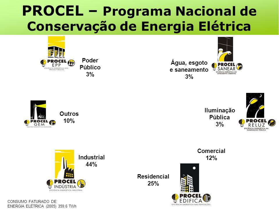 Comercial 12% Industrial 44% Água, esgoto e saneamento 3% Iluminação Pública 3% Residencial 25% Outros 10% Poder Público 3% CONSUMO FATURADO DE ENERGIA ELÉTRICA (2005) 359,6 TWh PROCEL – Programa Nacional de Conservação de Energia Elétrica