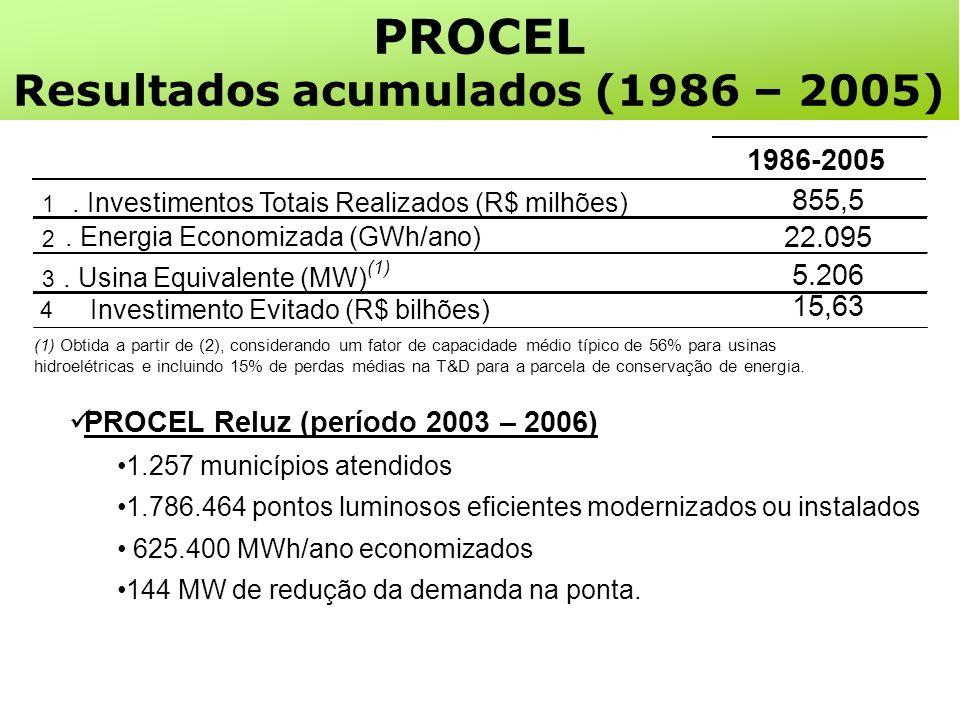 1986-2005 1. Investimentos Totais Realizados (R$ milhões) 855,5 2.