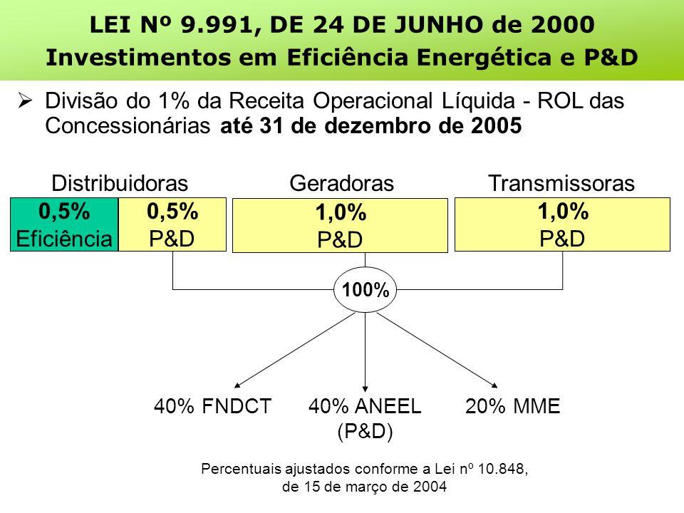 Divisão do 1% da Receita Operacional Líquida - ROL das Concessionárias até 31 de dezembro de 2005 0,5% Eficiência 0,5% P&D 1,0% P&D DistribuidorasGeradorasTransmissoras 20% MME40% ANEEL (P&D) 40% FNDCT Percentuais ajustados conforme a Lei nº 10.848, de 15 de março de 2004 100% 1,0% P&D LEI Nº 9.991, DE 24 DE JUNHO de 2000 Investimentos em Eficiência Energética e P&D
