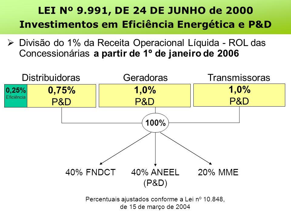 0,25% Eficiência 0,75% P&D 1,0% P&D DistribuidorasGeradorasTransmissoras 20% MME40% ANEEL (P&D) 40% FNDCT Percentuais ajustados conforme a Lei nº 10.848, de 15 de março de 2004 100% 1,0% P&D Divisão do 1% da Receita Operacional Líquida - ROL das Concessionárias a partir de 1º de janeiro de 2006 LEI Nº 9.991, DE 24 DE JUNHO de 2000 Investimentos em Eficiência Energética e P&D
