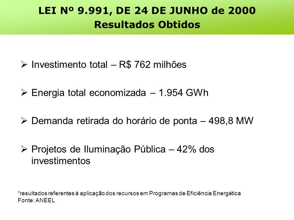 Investimento total – R$ 762 milhões Energia total economizada – 1.954 GWh Demanda retirada do horário de ponta – 498,8 MW Projetos de Iluminação Pública – 42% dos investimentos *resultados referentes à aplicação dos recursos em Programas de Eficiência Energética Fonte: ANEEL LEI Nº 9.991, DE 24 DE JUNHO de 2000 Resultados Obtidos