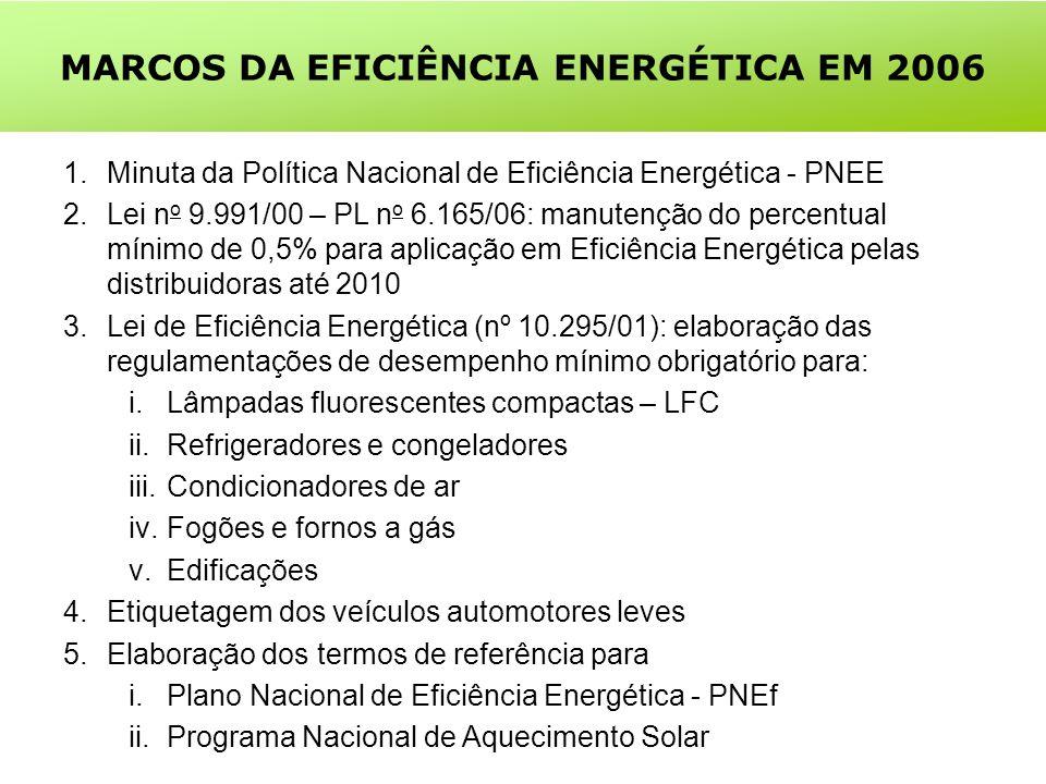 MARCOS DA EFICIÊNCIA ENERGÉTICA EM 2006 1.Minuta da Política Nacional de Eficiência Energética - PNEE 2.Lei n o 9.991/00 – PL n o 6.165/06: manutenção do percentual mínimo de 0,5% para aplicação em Eficiência Energética pelas distribuidoras até 2010 3.Lei de Eficiência Energética (nº 10.295/01): elaboração das regulamentações de desempenho mínimo obrigatório para: i.Lâmpadas fluorescentes compactas – LFC ii.Refrigeradores e congeladores iii.Condicionadores de ar iv.Fogões e fornos a gás v.Edificações 4.Etiquetagem dos veículos automotores leves 5.Elaboração dos termos de referência para i.Plano Nacional de Eficiência Energética - PNEf ii.Programa Nacional de Aquecimento Solar