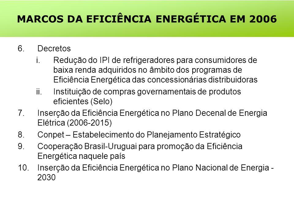 MARCOS DA EFICIÊNCIA ENERGÉTICA EM 2006 6.Decretos i.Redução do IPI de refrigeradores para consumidores de baixa renda adquiridos no âmbito dos programas de Eficiência Energética das concessionárias distribuidoras ii.Instituição de compras governamentais de produtos eficientes (Selo) 7.Inserção da Eficiência Energética no Plano Decenal de Energia Elétrica (2006-2015) 8.Conpet – Estabelecimento do Planejamento Estratégico 9.Cooperação Brasil-Uruguai para promoção da Eficiência Energética naquele país 10.Inserção da Eficiência Energética no Plano Nacional de Energia - 2030