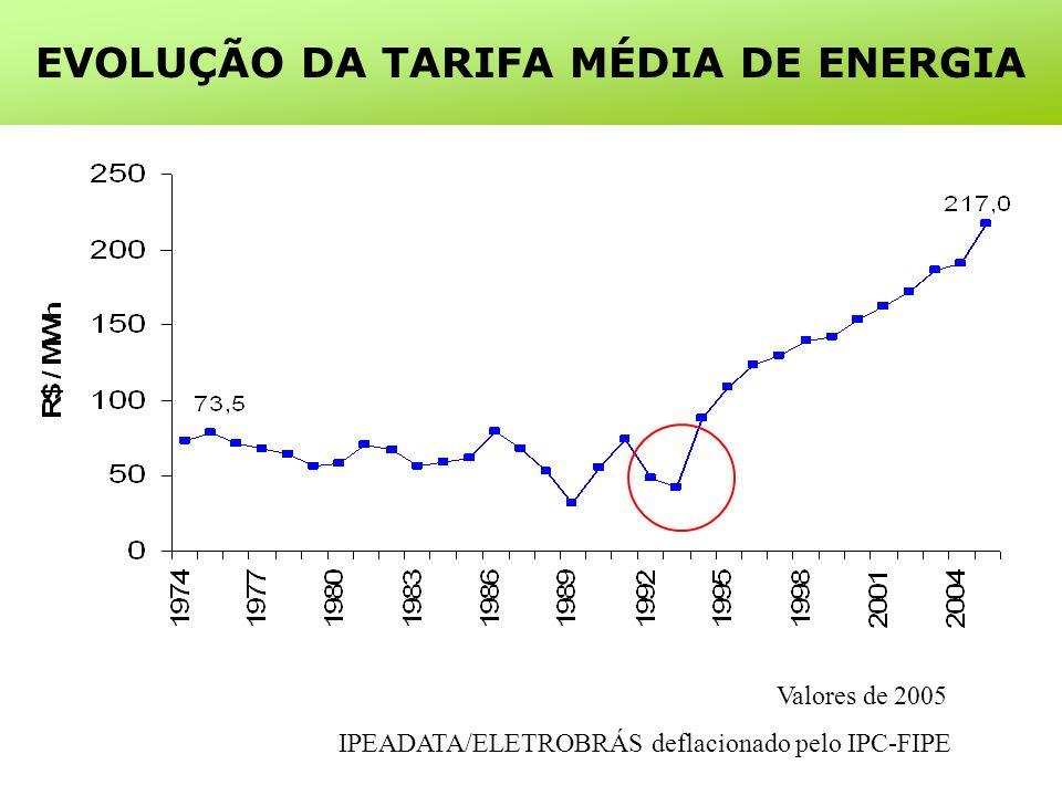 Valores de 2005 IPEADATA/ELETROBRÁS deflacionado pelo IPC-FIPE EVOLUÇÃO DA TARIFA MÉDIA DE ENERGIA
