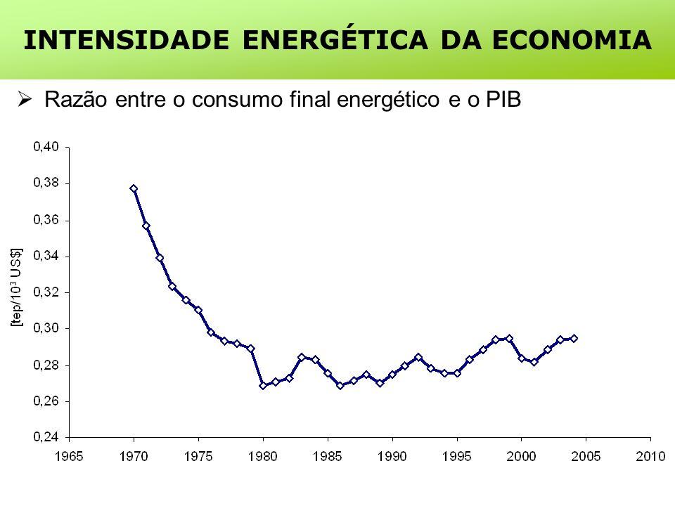 INTENSIDADE ENERGÉTICA DA ECONOMIA Razão entre o consumo final energético e o PIB