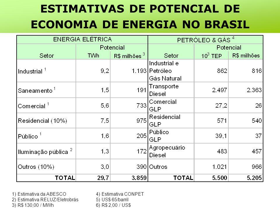 1) Estimativa da ABESCO 2) Estimativa RELUZ/Eletrobrás 3) R$ 130,00 / MWh 4) Estimativa CONPET 5) US$ 65/barril 6) R$ 2,00 / US$ ESTIMATIVAS DE POTENCIAL DE ECONOMIA DE ENERGIA NO BRASIL
