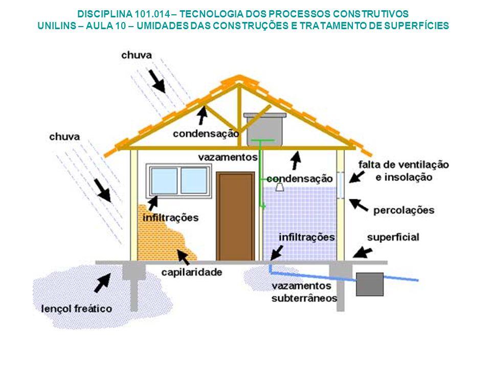 a) Pressão Hidrostática - que ocorre devido à pressão exercida por um determinado volume de água confinada e permeia através de fissuras, trincas e rachaduras das estruturas e dos materiais; Tipos de infiltrações - o caminho da água nas edificações