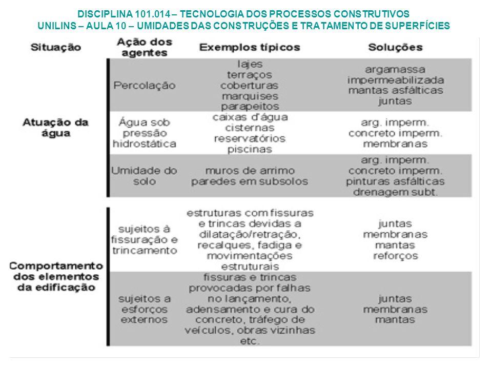 DISCIPLINA 101.014 – TECNOLOGIA DOS PROCESSOS CONSTRUTIVOS UNILINS – AULA 10 – UMIDADES DAS CONSTRUÇÕES E TRATAMENTO DE SUPERFÍCIES Métodos de Impermeabilização Cobertura: o prosseguimento da obra (no caso, elevação das paredes) pode ser realizado apenas após a secagem completa do produto.