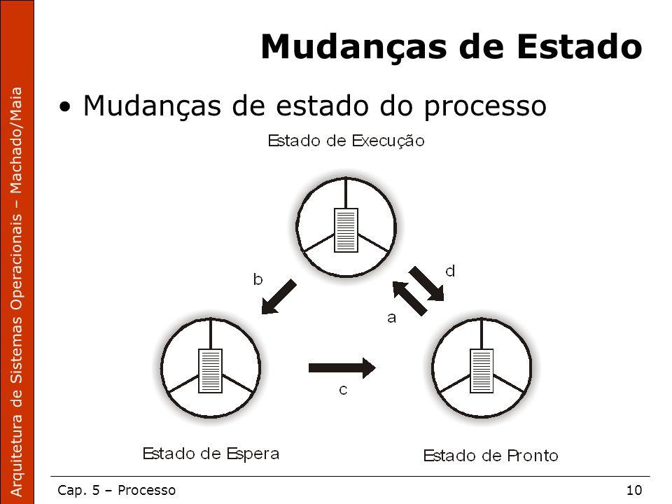 Arquitetura de Sistemas Operacionais – Machado/Maia Cap. 5 – Processo10 Mudanças de Estado Mudanças de estado do processo