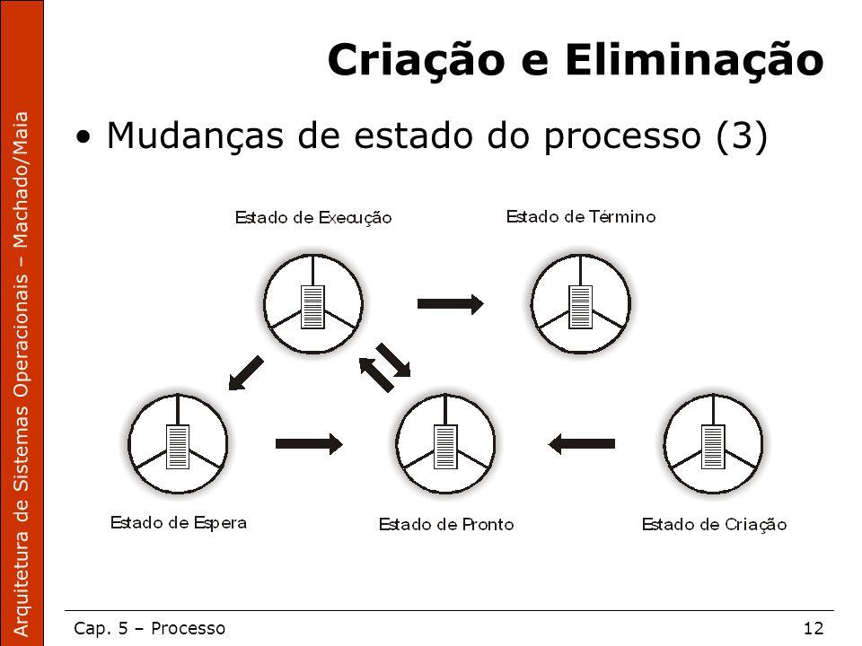 Arquitetura de Sistemas Operacionais – Machado/Maia Cap. 5 – Processo12 Criação e Eliminação Mudanças de estado do processo (3)
