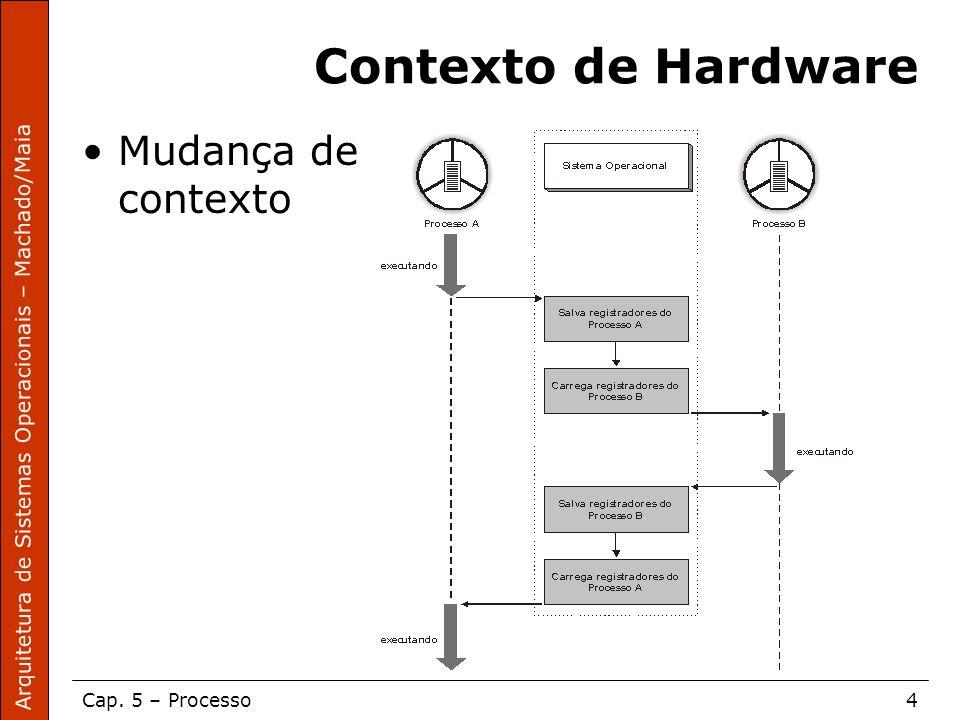 Arquitetura de Sistemas Operacionais – Machado/Maia Cap. 5 – Processo4 Contexto de Hardware Mudança de contexto