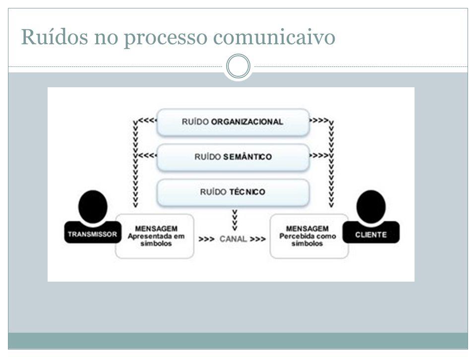 Ruídos no processo comunicaivo