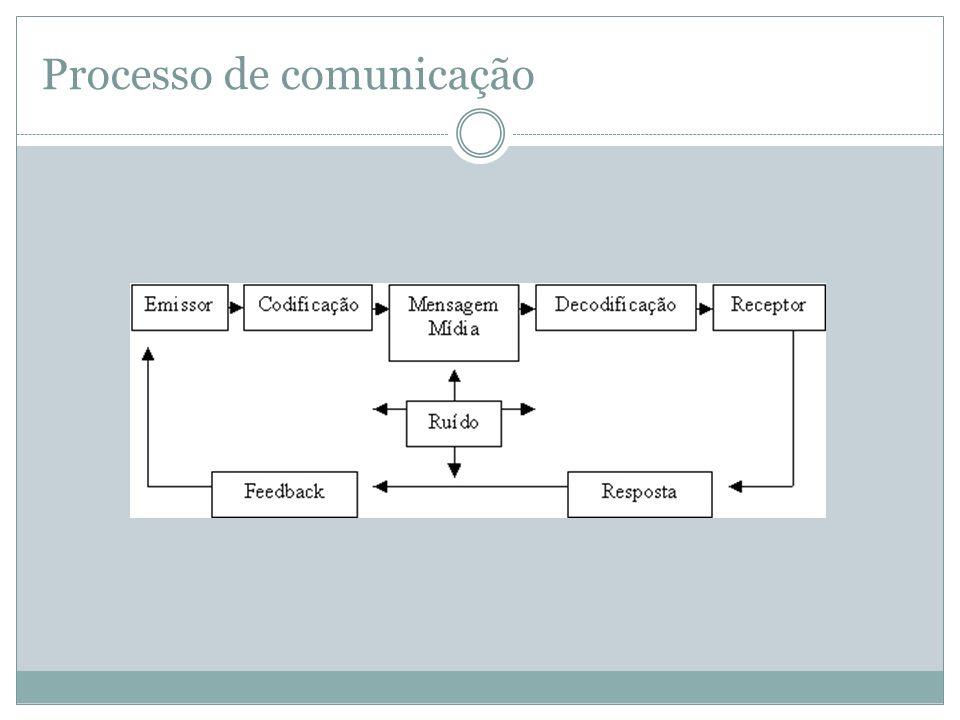 Elementos do Processo de Comunicação Emissor: A fonte da informação.