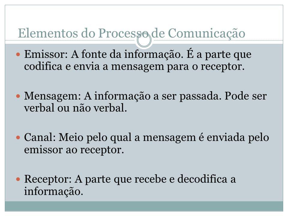 Elementos do Processo de Comunicação Emissor: A fonte da informação. É a parte que codifica e envia a mensagem para o receptor. Mensagem: A informação