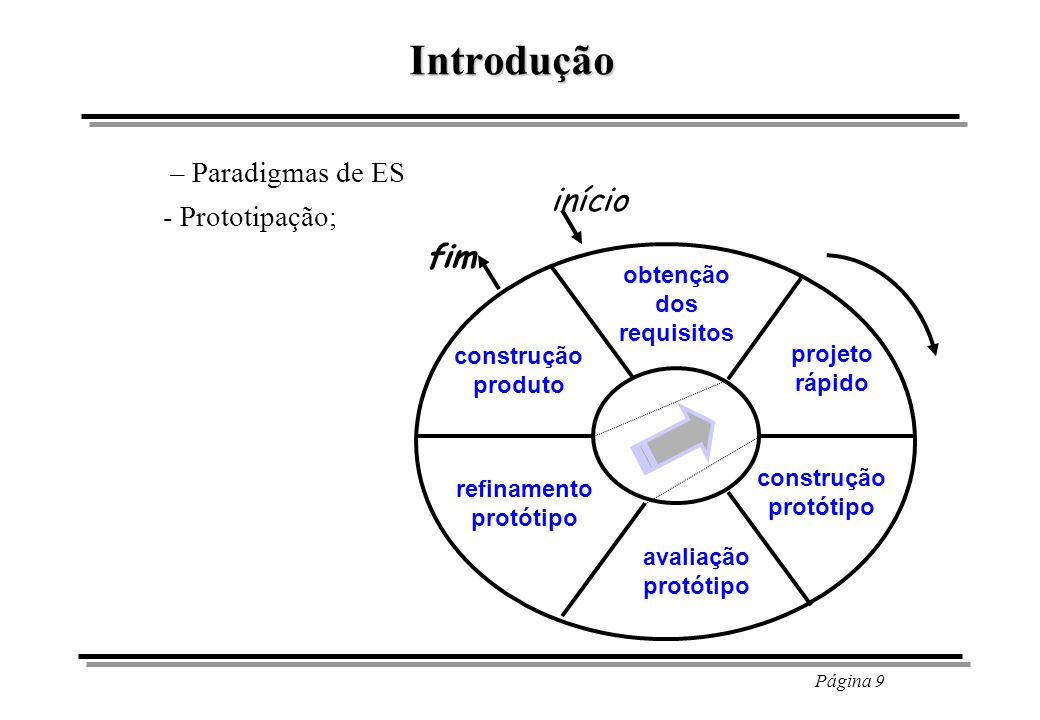 Página 10 Introdução – Paradigmas de ES - Modelo Espiral, também chamado de prototipação evolutiva; Planejamento Análise de Risco Engenharia Construção e Release Avaliação do Cliente Comunicação com o Cliente