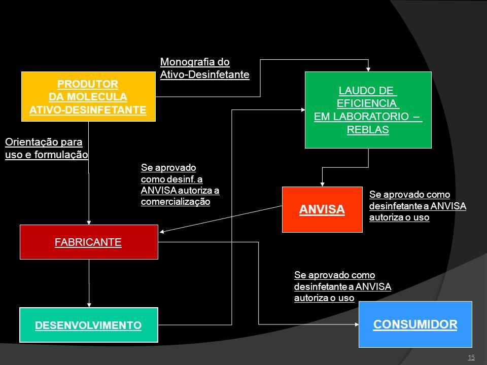 15 PRODUTOR DA MOLECULA ATIVO-DESINFETANTE ANVISA Monografia do Ativo-Desinfetante FABRICANTE Orientação para uso e formulação DESENVOLVIMENTO LAUDO D