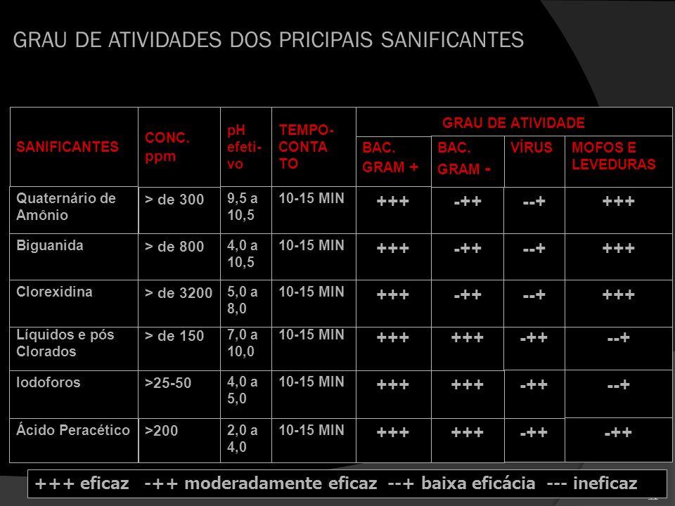 40 GRAU DE ATIVIDADES DOS PRICIPAIS SANIFICANTES SANIFICANTES CONC. ppm pH efeti- vo TEMPO- CONTA TO GRAU DE ATIVIDADE BAC. GRAM + BAC. GRAM - VÍRUS M