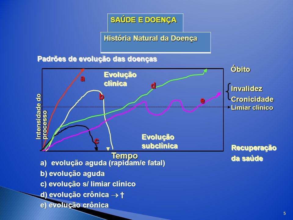 5 SAÚDE E DOENÇA História Natural da Doença Padrões de evolução das doenças Tempo Recuperação da saúde Óbito Evolução clínica Evolução subclínica Inva