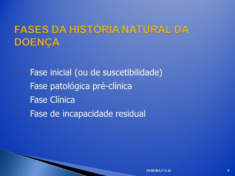 - Fase inicial (ou de suscetibilidade) - Fase patológica pré-clínica - Fase Clínica - Fase de incapacidade residual PEREIRA.P.A.M9