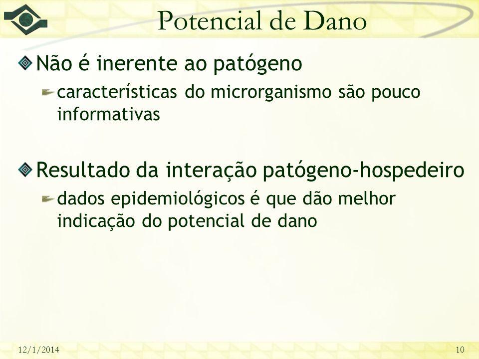12/1/201410 Potencial de Dano Não é inerente ao patógeno características do microrganismo são pouco informativas Resultado da interação patógeno-hospe