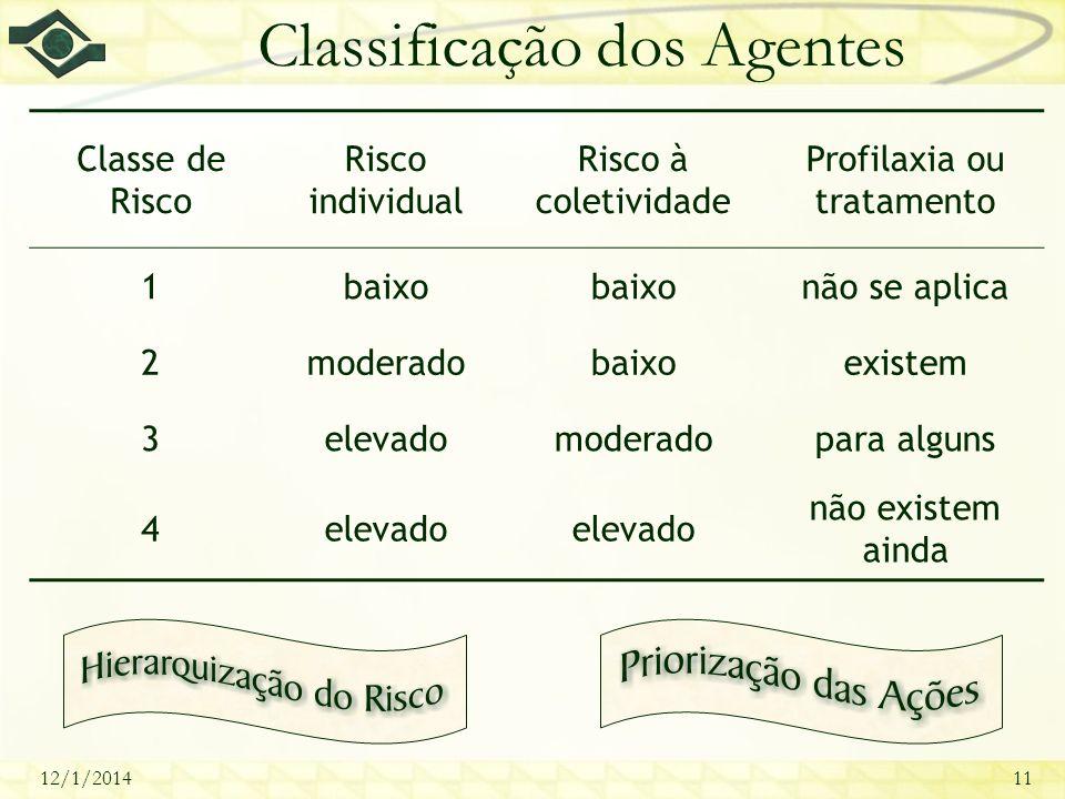12/1/201411 Classificação dos Agentes Classe de Risco Risco individual Risco à coletividade Profilaxia ou tratamento 1baixo não se aplica 2moderadobai