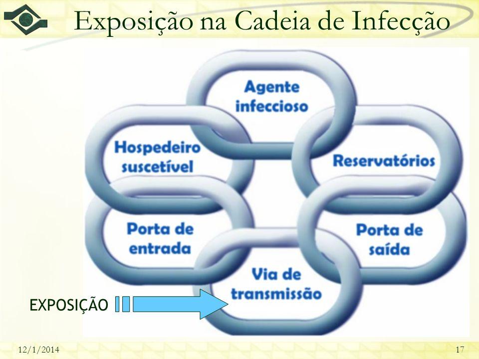 12/1/201417 Exposição na Cadeia de Infecção EXPOSIÇÃO