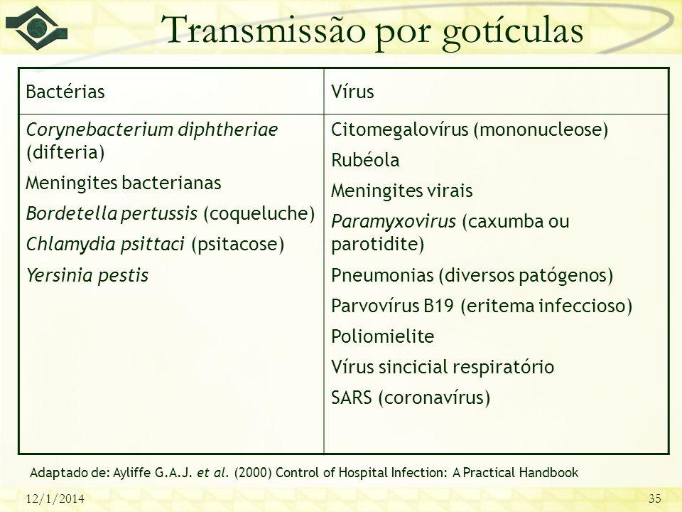 12/1/201435 Transmissão por gotículas BactériasVírus Corynebacterium diphtheriae (difteria) Meningites bacterianas Bordetella pertussis (coqueluche) C