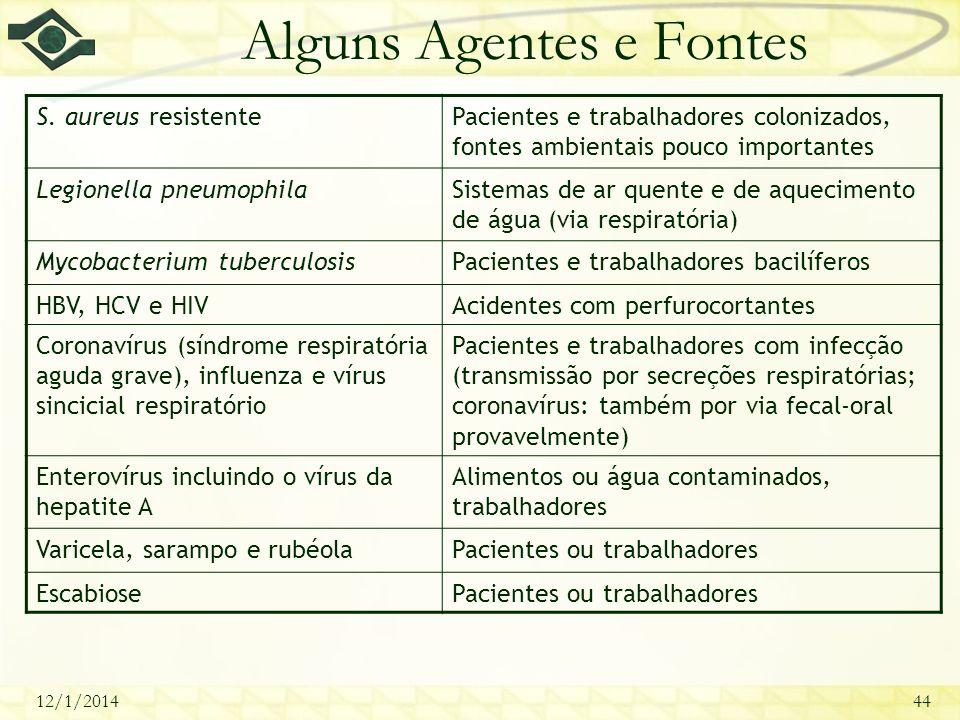 12/1/201444 Alguns Agentes e Fontes S. aureus resistentePacientes e trabalhadores colonizados, fontes ambientais pouco importantes Legionella pneumoph