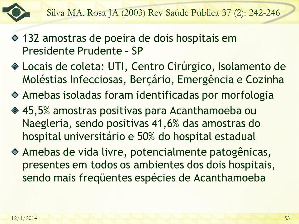 12/1/201453 Silva MA, Rosa JA (2003) Rev Saúde Pública 37 (2): 242-246 132 amostras de poeira de dois hospitais em Presidente Prudente – SP Locais de