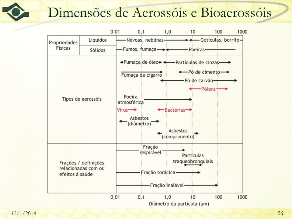 12/1/201456 Dimensões de Aerossóis e Bioaerossóis