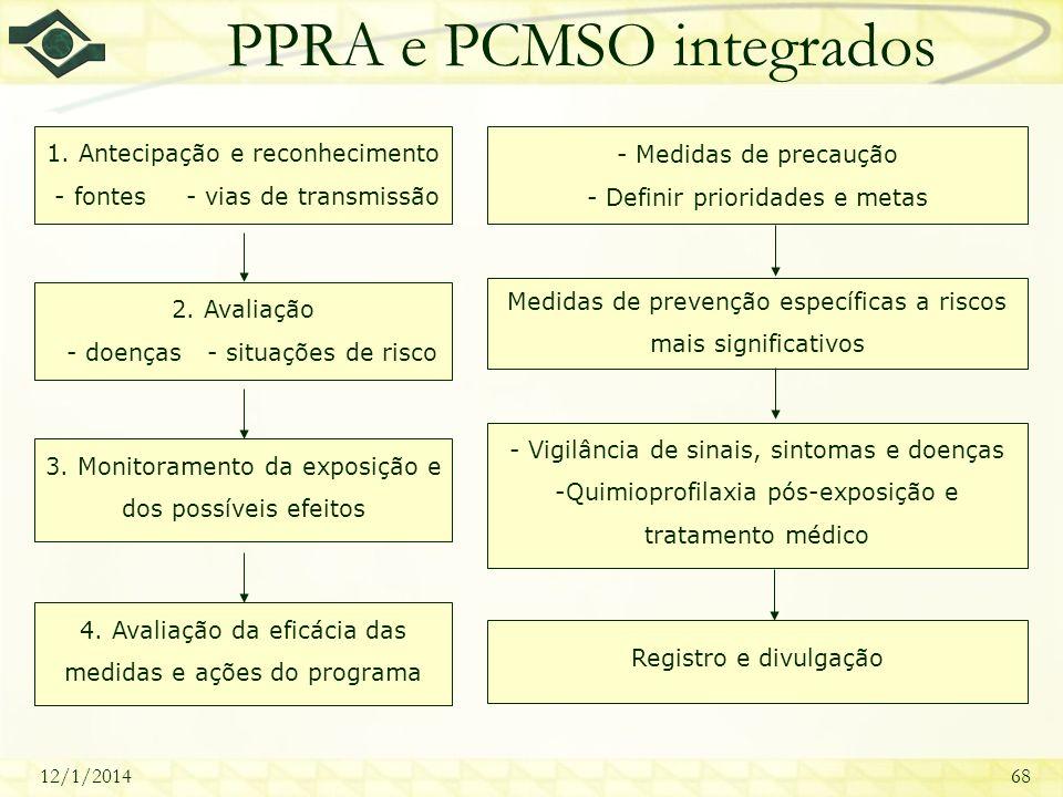 12/1/201468 PPRA e PCMSO integrados 1. Antecipação e reconhecimento - fontes - vias de transmissão 2. Avaliação - doenças - situações de risco 3. Moni