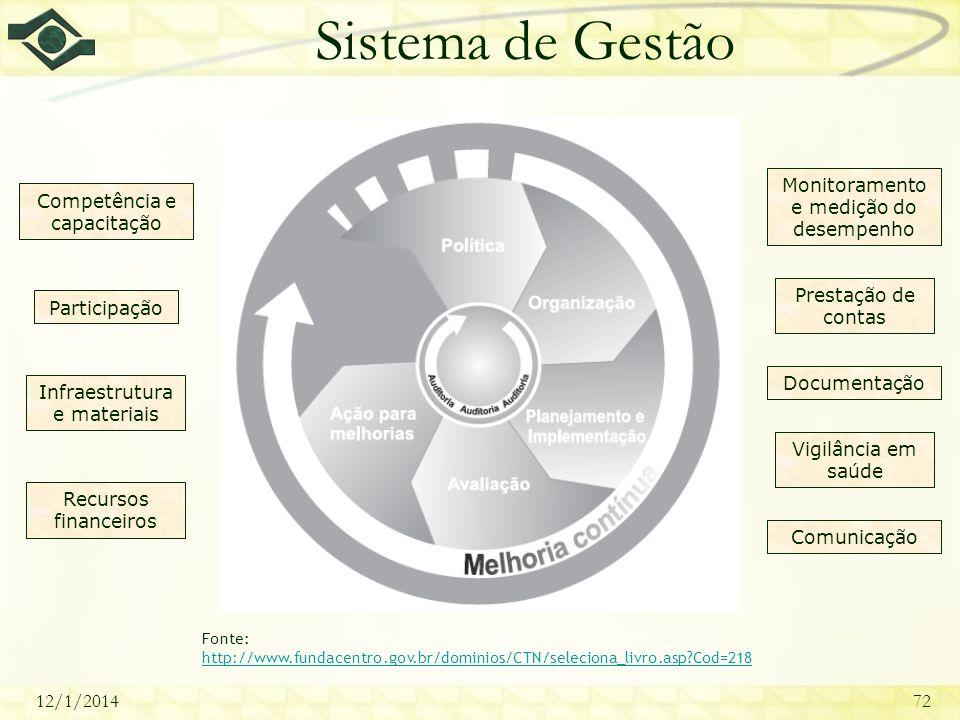 12/1/201472 Sistema de Gestão Fonte: http://www.fundacentro.gov.br/dominios/CTN/seleciona_livro.asp?Cod=218 http://www.fundacentro.gov.br/dominios/CTN