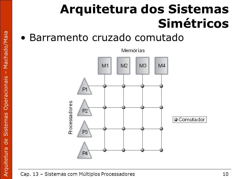 Arquitetura de Sistemas Operacionais – Machado/Maia Cap. 13 – Sistemas com Múltiplos Processadores10 Arquitetura dos Sistemas Simétricos Barramento cr