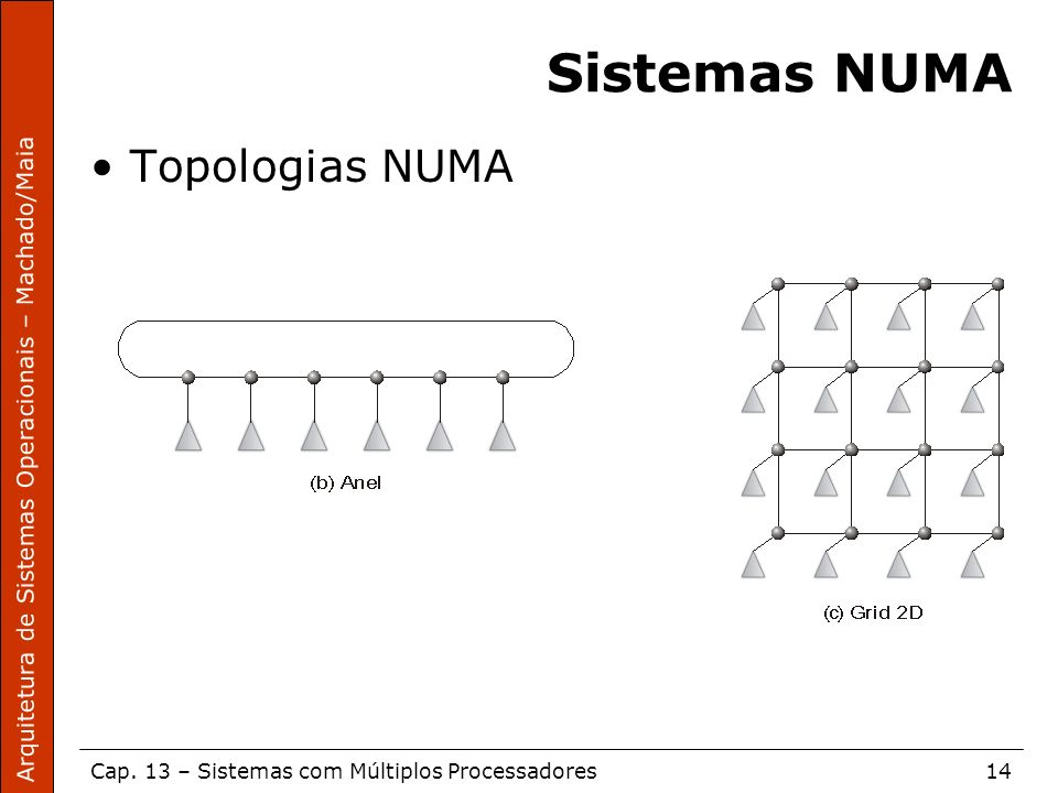 Arquitetura de Sistemas Operacionais – Machado/Maia Cap. 13 – Sistemas com Múltiplos Processadores14 Sistemas NUMA Topologias NUMA