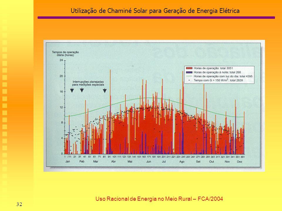 Utilização de Chaminé Solar para Geração de Energia Elétrica 32 Uso Racional de Energia no Meio Rural – FCA/2004