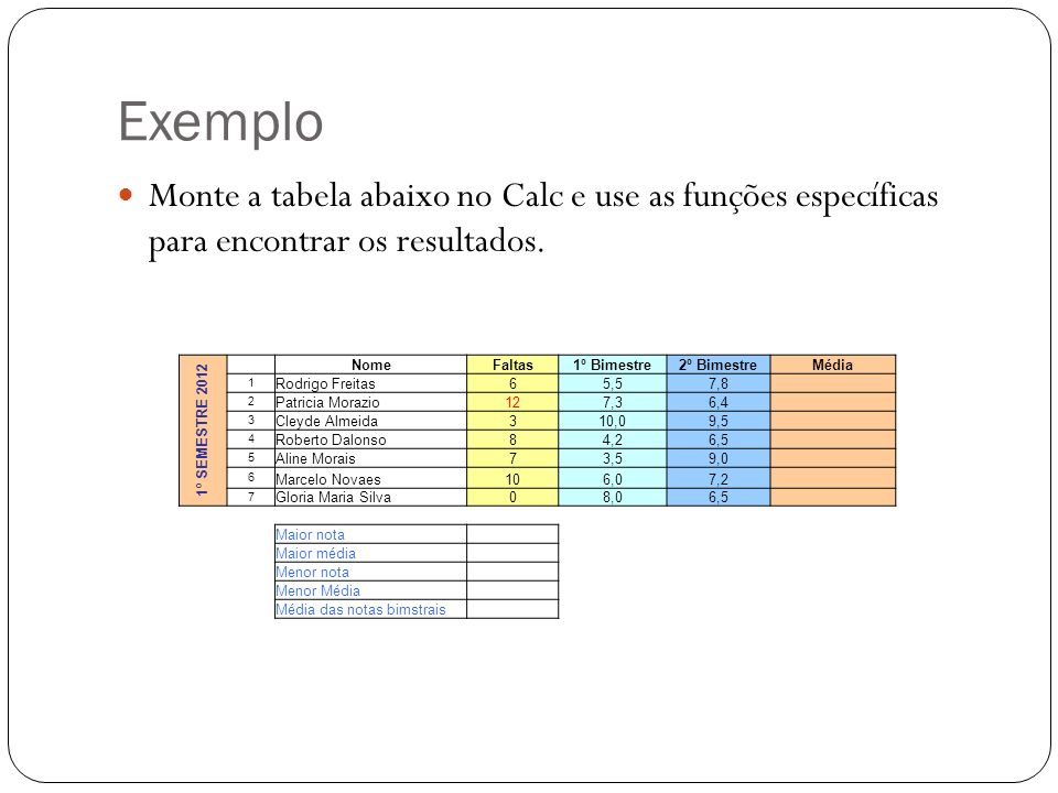 Exemplo Monte a tabela abaixo no Calc e use as funções específicas para encontrar os resultados. 1º SEMESTRE 2012 NomeFaltas1º Bimestre2º BimestreMédi