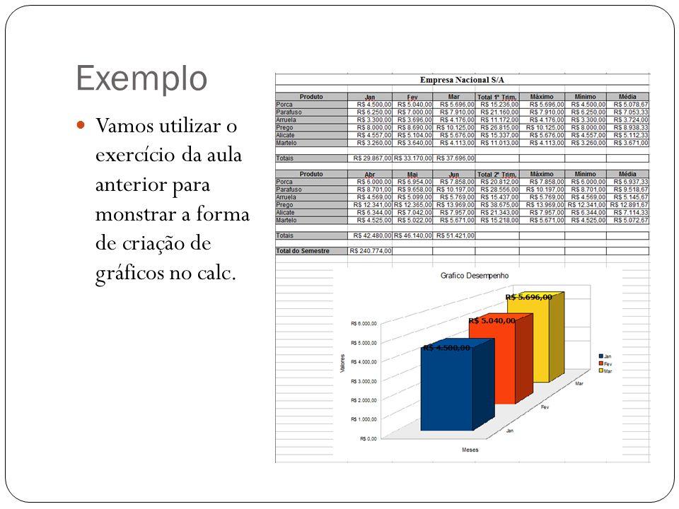 Exemplo Vamos utilizar o exercício da aula anterior para monstrar a forma de criação de gráficos no calc.