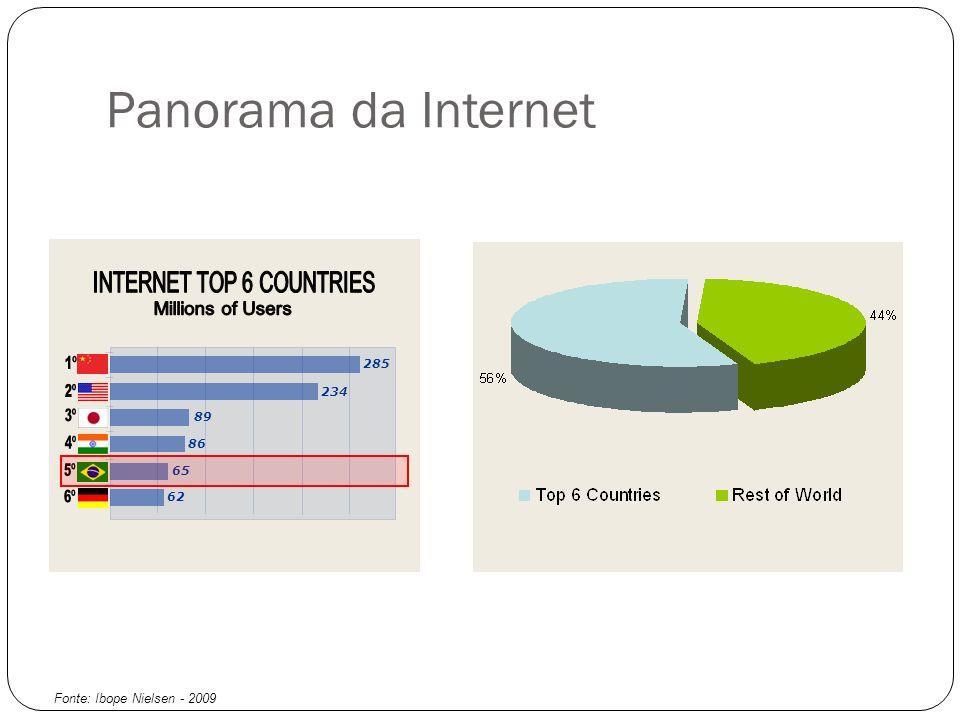 Panorama da Internet 285 234 89 86 65 62 Fonte: Ibope Nielsen - 2009
