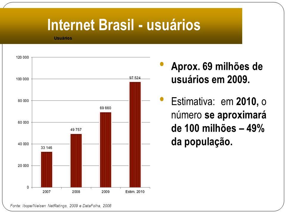 Aprox. 69 milhões de usuários em 2009. Estimativa: em 2010, o número se aproximará de 100 milhões – 49% da população. Fonte: Ibope/Nielsen NetRatings,
